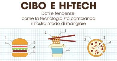 cibo e hi-tech in un'infografica